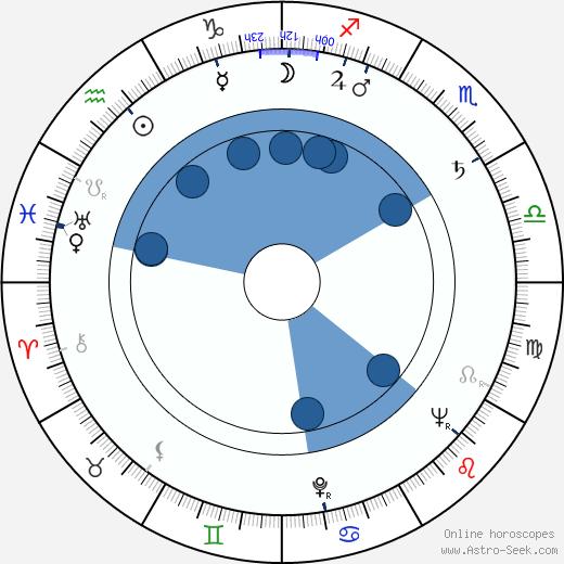 Richard Hooker wikipedia, horoscope, astrology, instagram