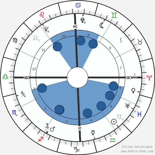 Robert W. Maloy wikipedia, horoscope, astrology, instagram