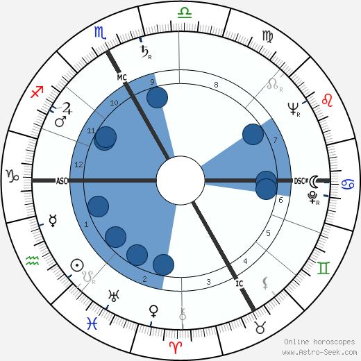 Roland Laurent wikipedia, horoscope, astrology, instagram