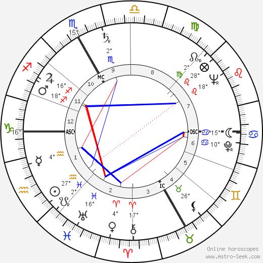 Roland Laurent birth chart, biography, wikipedia 2019, 2020