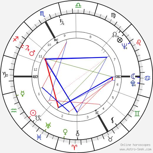 Roland Laurent birth chart, Roland Laurent astro natal horoscope, astrology