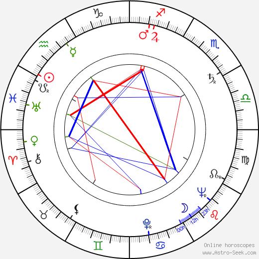 Sam Rolfe день рождения гороскоп, Sam Rolfe Натальная карта онлайн