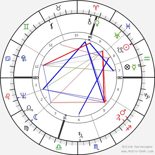Silvano Piovanelli tema natale, oroscopo, Silvano Piovanelli oroscopi gratuiti, astrologia