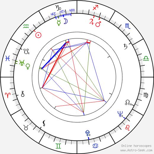 Sonny Stitt tema natale, oroscopo, Sonny Stitt oroscopi gratuiti, astrologia