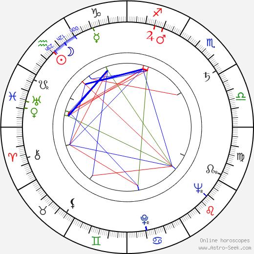 Stanislav Barabáš день рождения гороскоп, Stanislav Barabáš Натальная карта онлайн