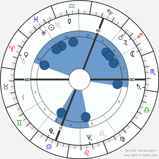 Sviatoslav Prokofiev wikipedia, horoscope, astrology, instagram