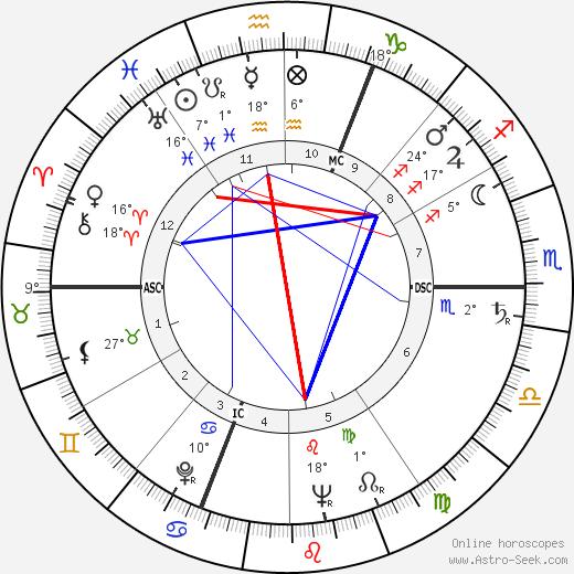 Sviatoslav Prokofiev tema natale, biography, Biografia da Wikipedia 2020, 2021