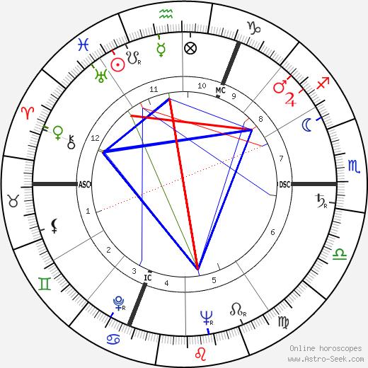 Sviatoslav Prokofiev tema natale, oroscopo, Sviatoslav Prokofiev oroscopi gratuiti, astrologia