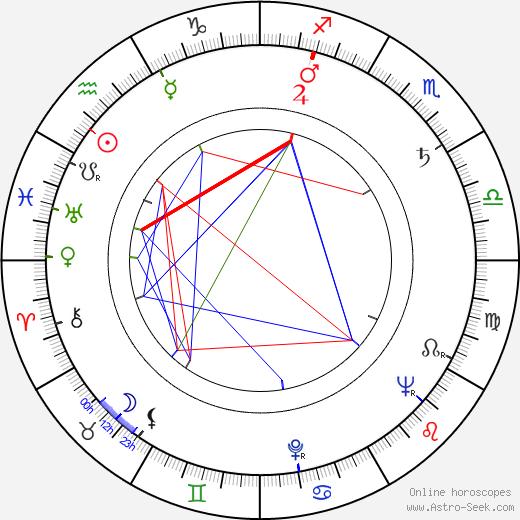 Veikko Laakso astro natal birth chart, Veikko Laakso horoscope, astrology