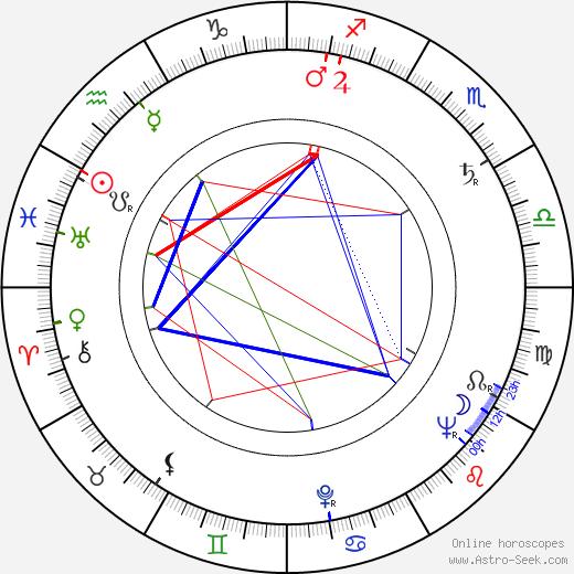 Věra Krilová birth chart, Věra Krilová astro natal horoscope, astrology