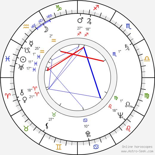 Aimo Tepponen birth chart, biography, wikipedia 2019, 2020