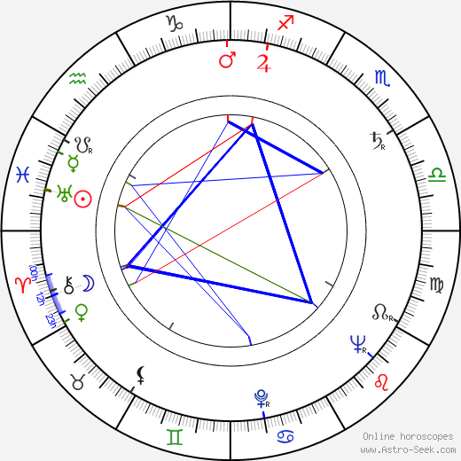 Anna Minichová astro natal birth chart, Anna Minichová horoscope, astrology