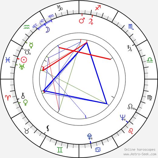 Antonín J. Liehm birth chart, Antonín J. Liehm astro natal horoscope, astrology