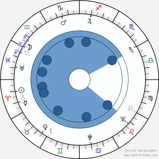 Charles Guggenheim wikipedia, horoscope, astrology, instagram