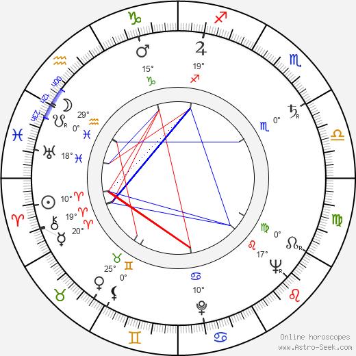 Charles Guggenheim birth chart, biography, wikipedia 2017, 2018