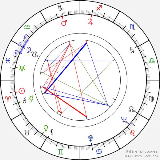 Charles Guggenheim astro natal birth chart, Charles Guggenheim horoscope, astrology
