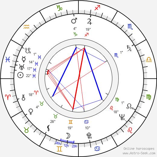 Corrado Gaipa birth chart, biography, wikipedia 2019, 2020