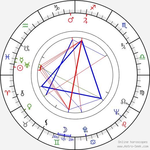 Corrado Gaipa astro natal birth chart, Corrado Gaipa horoscope, astrology