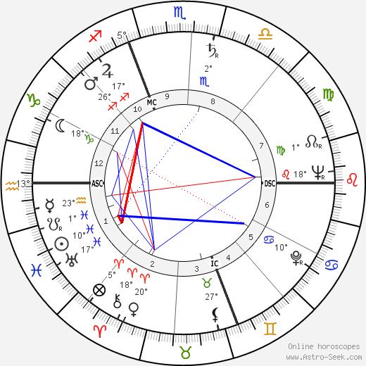 Deke Slayton birth chart, biography, wikipedia 2018, 2019