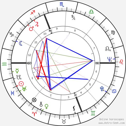 Deke Slayton astro natal birth chart, Deke Slayton horoscope, astrology