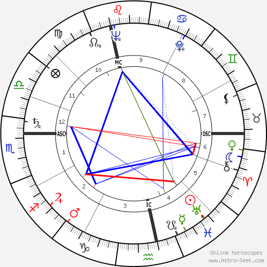 Denise Gence день рождения гороскоп, Denise Gence Натальная карта онлайн
