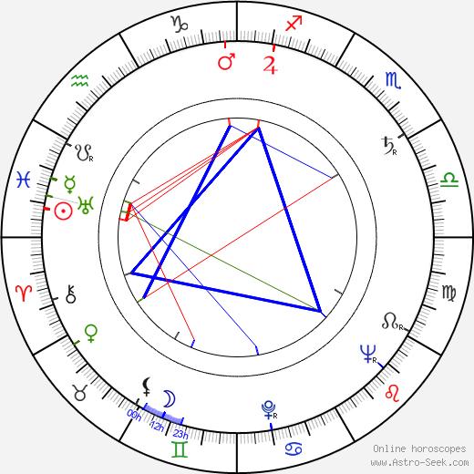 Dinko Dinev день рождения гороскоп, Dinko Dinev Натальная карта онлайн