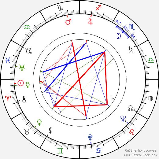 Dinu Ianculescu tema natale, oroscopo, Dinu Ianculescu oroscopi gratuiti, astrologia