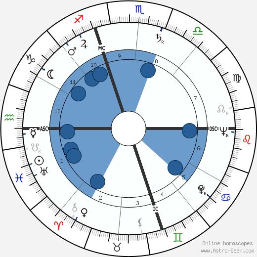 Édouard Caillau wikipedia, horoscope, astrology, instagram