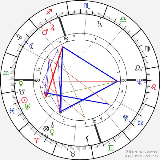 Édouard Caillau tema natale, oroscopo, Édouard Caillau oroscopi gratuiti, astrologia