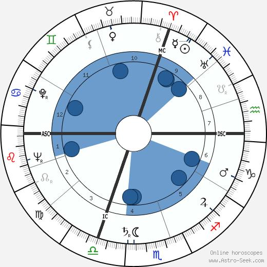 Florian Camathias wikipedia, horoscope, astrology, instagram