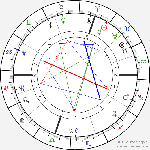 Florian Camathias tema natale, oroscopo, Florian Camathias oroscopi gratuiti, astrologia