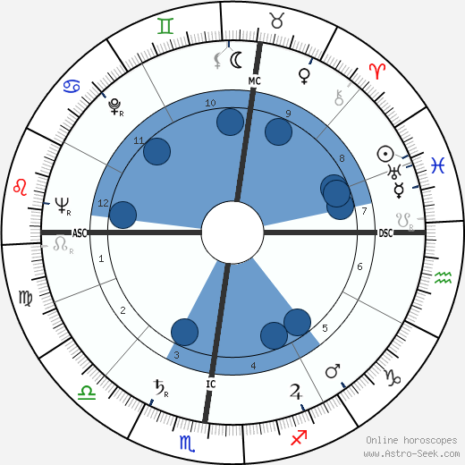 Franco Bassaglia wikipedia, horoscope, astrology, instagram