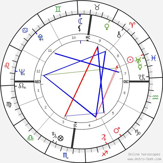 Franco Bassaglia день рождения гороскоп, Franco Bassaglia Натальная карта онлайн