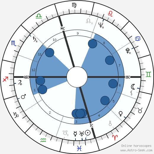 Gaetan Annaloro wikipedia, horoscope, astrology, instagram