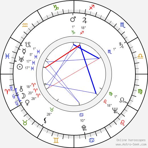 Georg-Michael Wagner birth chart, biography, wikipedia 2019, 2020