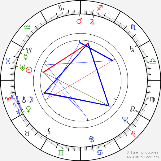 Georg-Michael Wagner birth chart, Georg-Michael Wagner astro natal horoscope, astrology