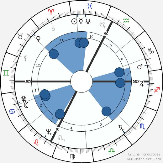 Georges Firmin wikipedia, horoscope, astrology, instagram