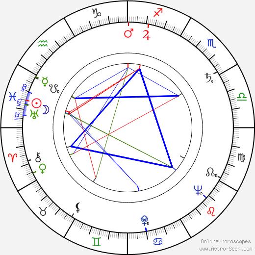 Harvey Bernhard birth chart, Harvey Bernhard astro natal horoscope, astrology