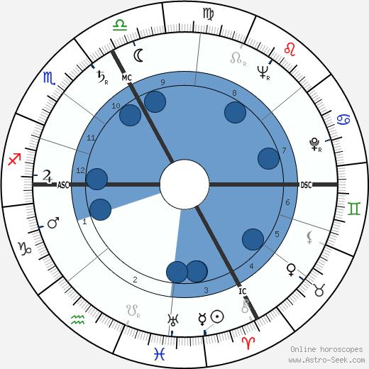 Henri Virlojeux wikipedia, horoscope, astrology, instagram