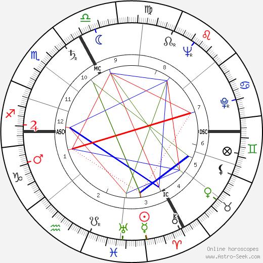 Henri Virlojeux tema natale, oroscopo, Henri Virlojeux oroscopi gratuiti, astrologia