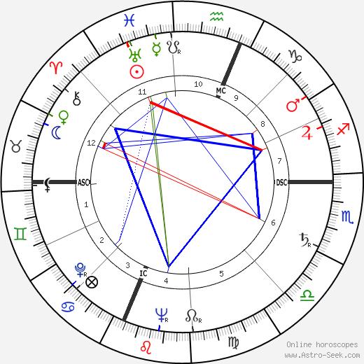 Herbert Gold день рождения гороскоп, Herbert Gold Натальная карта онлайн