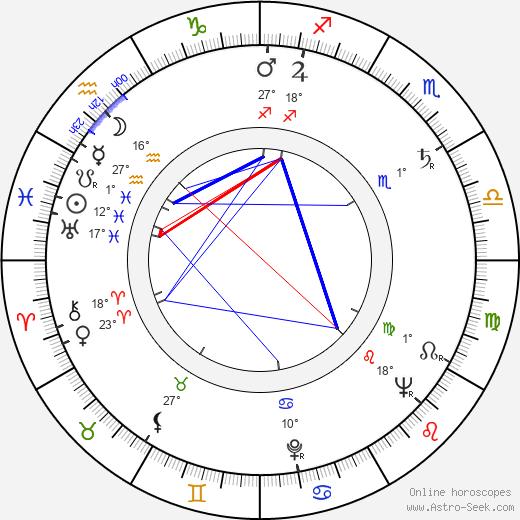 Ingrid Lutz birth chart, biography, wikipedia 2020, 2021