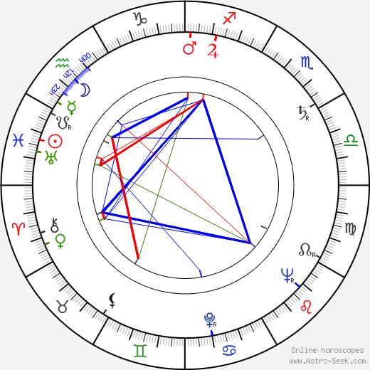 Ingrid Lutz birth chart, Ingrid Lutz astro natal horoscope, astrology
