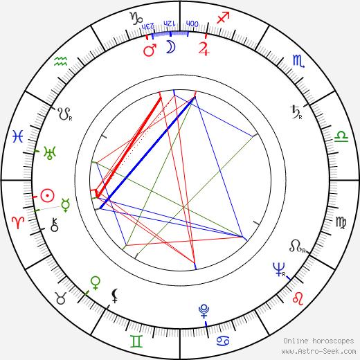 Irasema Dilián astro natal birth chart, Irasema Dilián horoscope, astrology