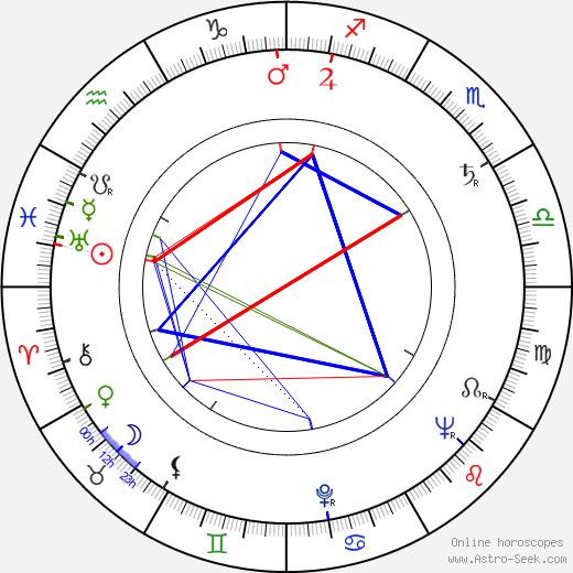 Ivo Toman tema natale, oroscopo, Ivo Toman oroscopi gratuiti, astrologia