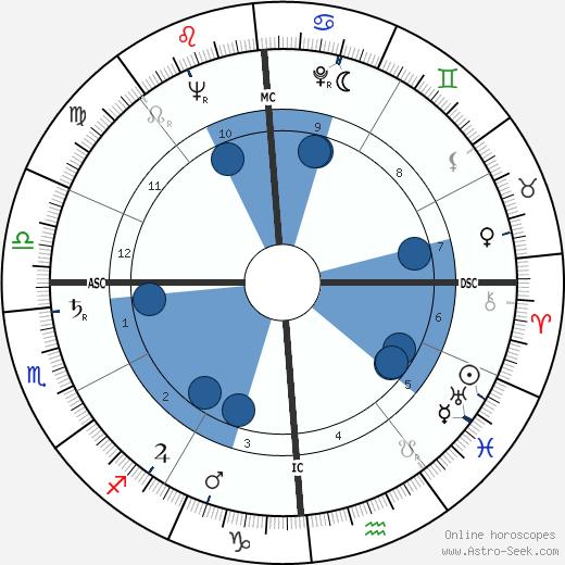 Joe Dolny wikipedia, horoscope, astrology, instagram