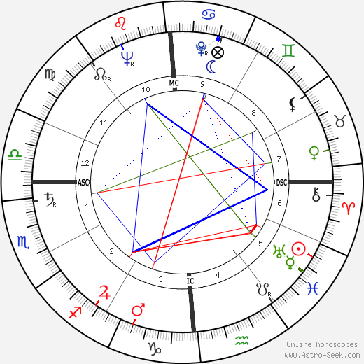 Joe Dolny tema natale, oroscopo, Joe Dolny oroscopi gratuiti, astrologia