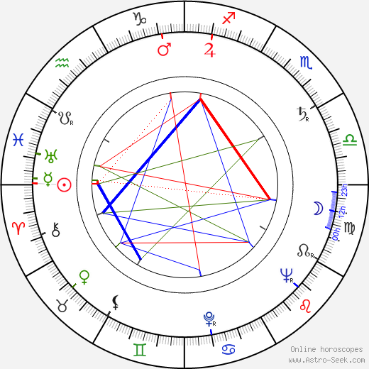 Jozef Kroner birth chart, Jozef Kroner astro natal horoscope, astrology