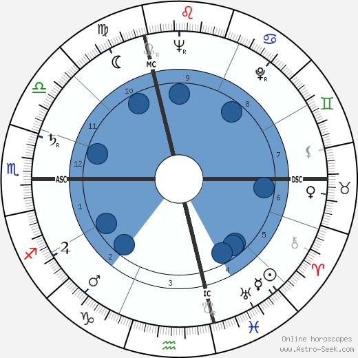Keith Brueckner wikipedia, horoscope, astrology, instagram