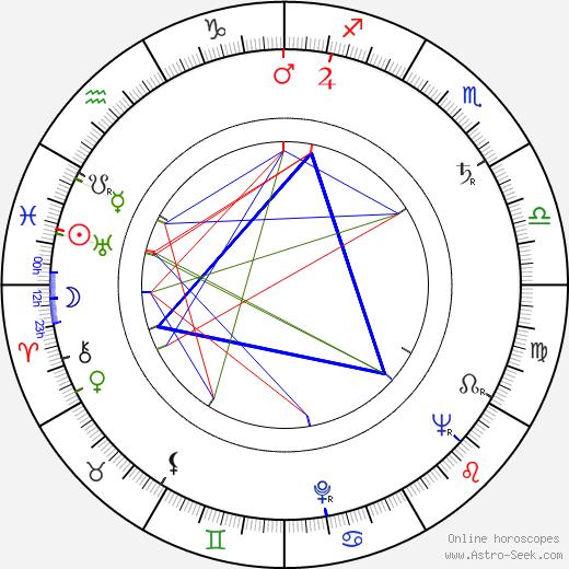 Kóbó Abe birth chart, Kóbó Abe astro natal horoscope, astrology